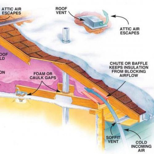 Avoid Roof Leakages and Save Money by Weatherproofing Your Roof