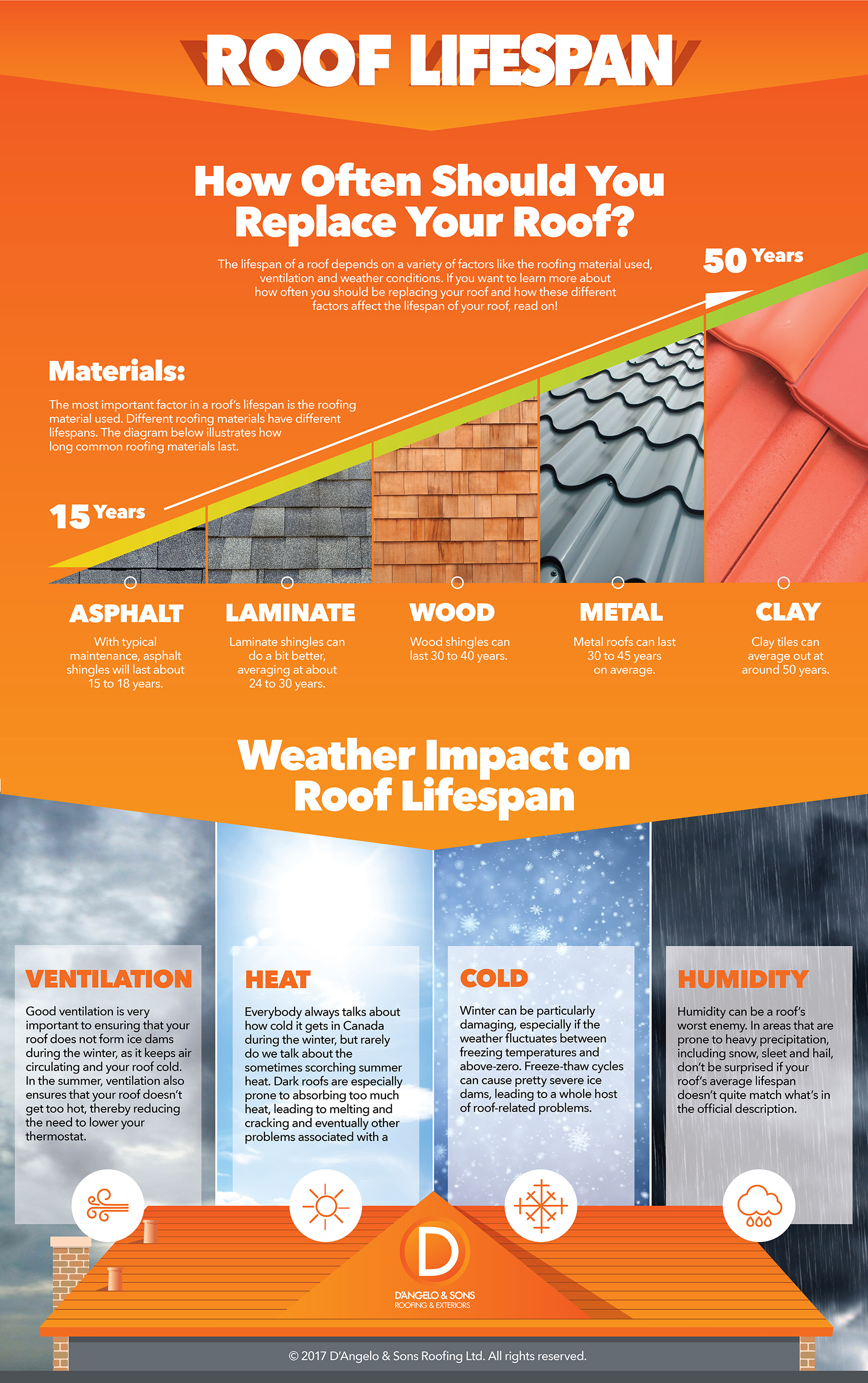 How often should I replace my roof infographic