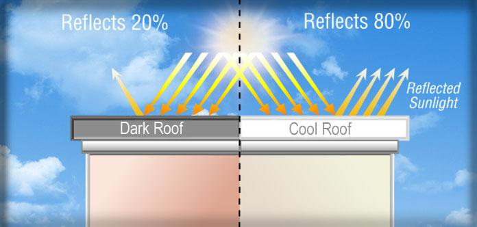 How To Keep Your Roof Cool This Summer D Angelo Amp Sons